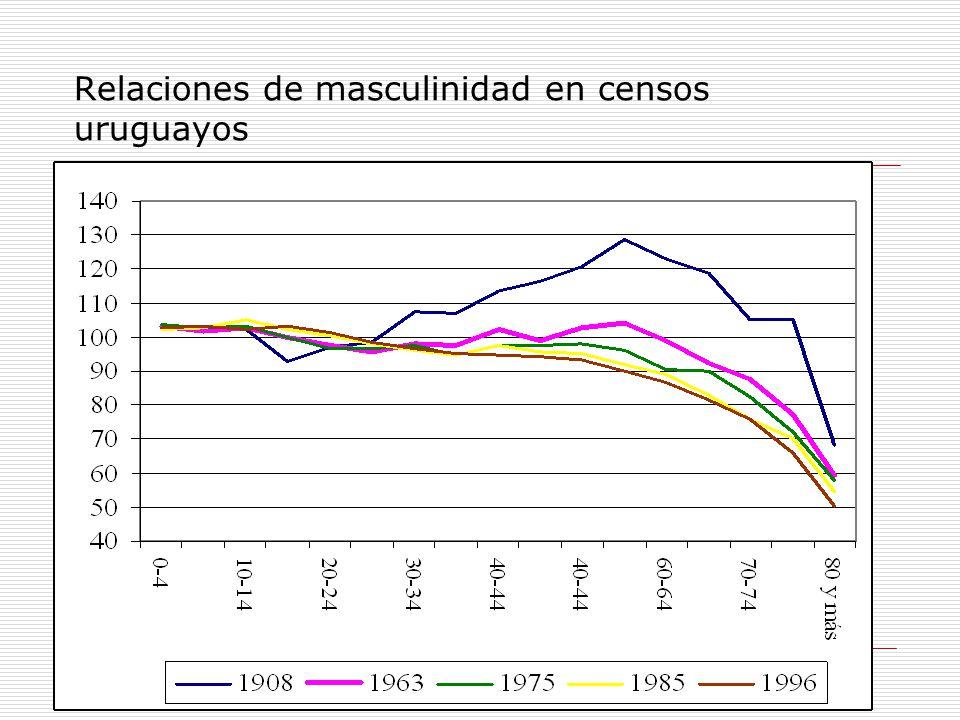 Relaciones de masculinidad en censos uruguayos