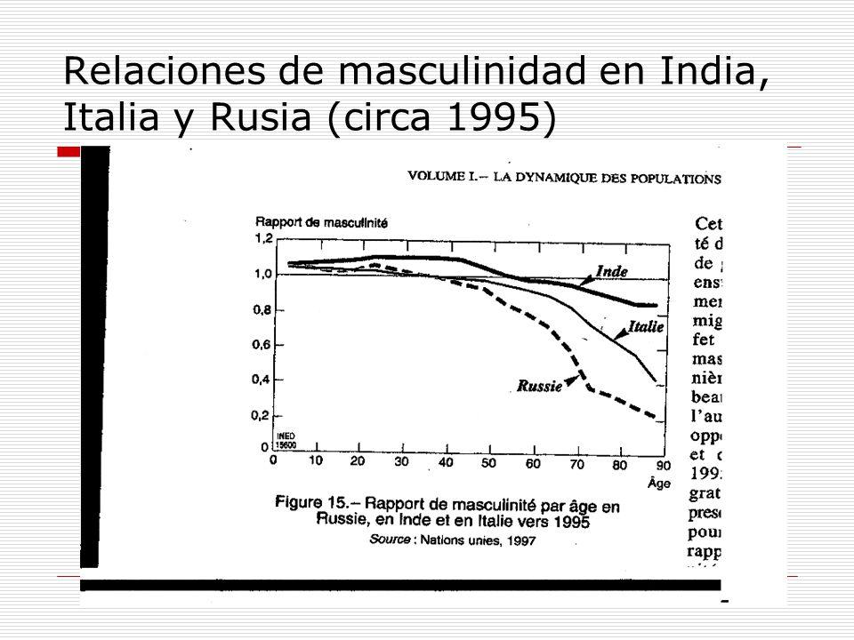 Relaciones de masculinidad en India, Italia y Rusia (circa 1995)