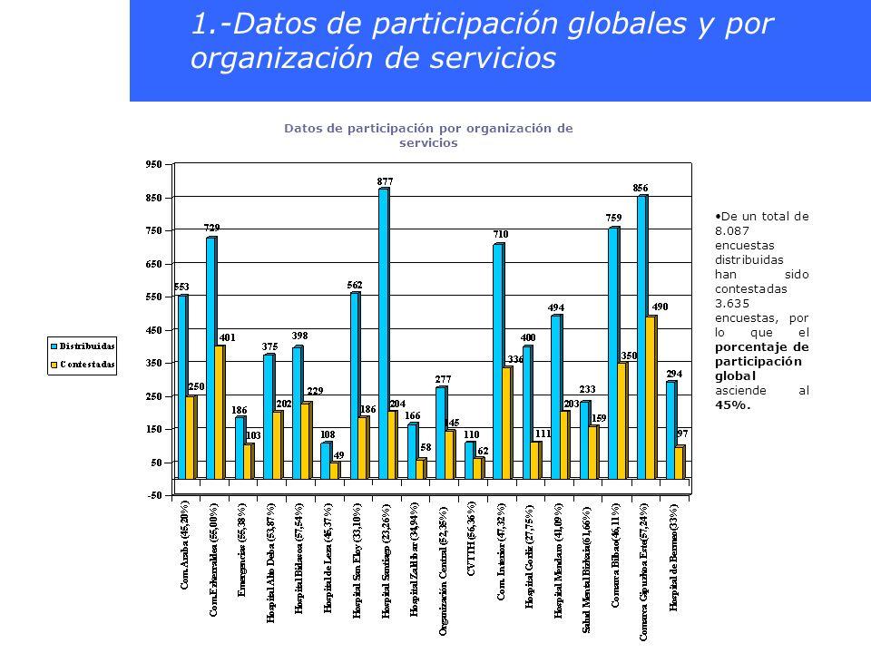 Datos de participación por organización de servicios