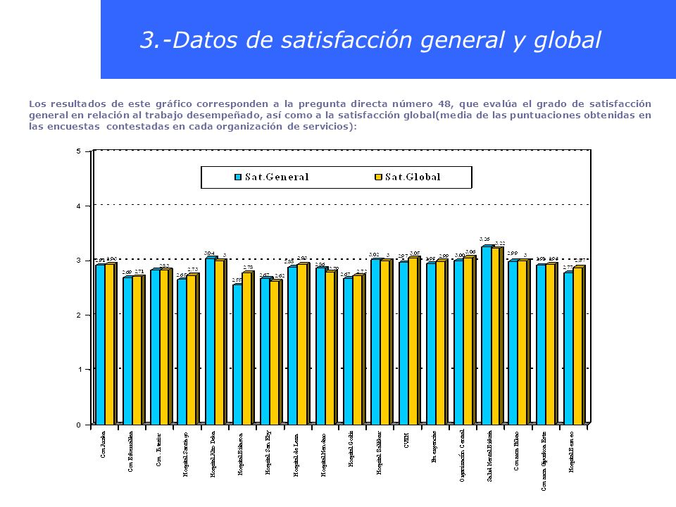3.-Datos de satisfacción general y global