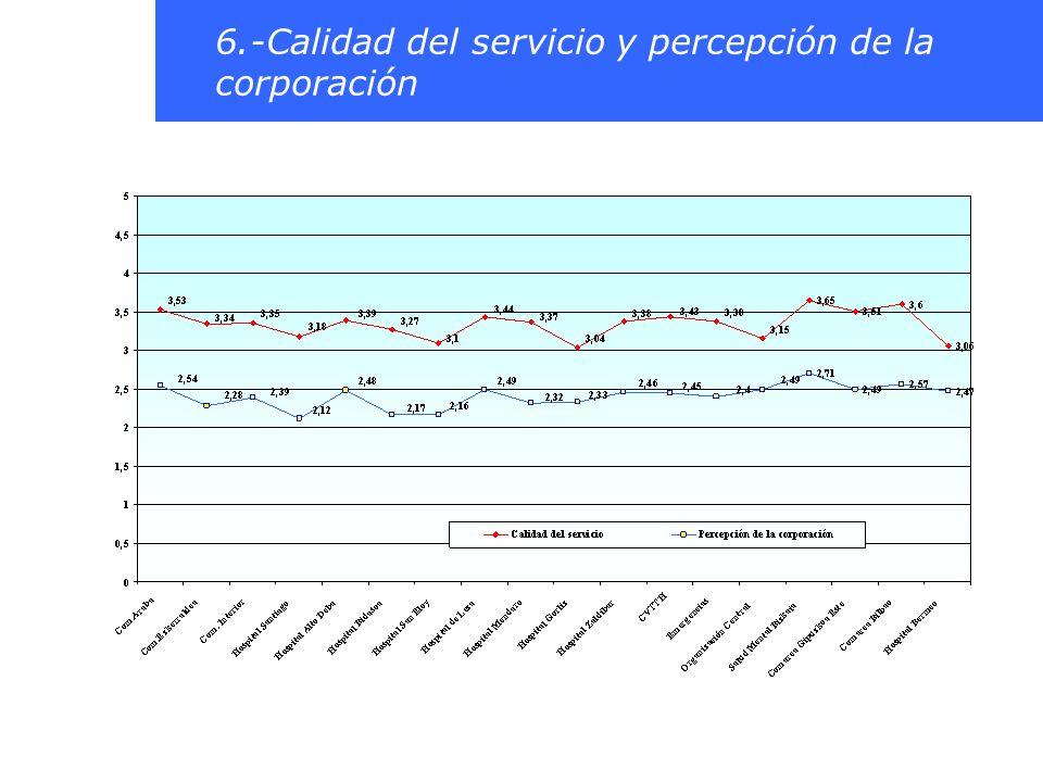 6.-Calidad del servicio y percepción de la