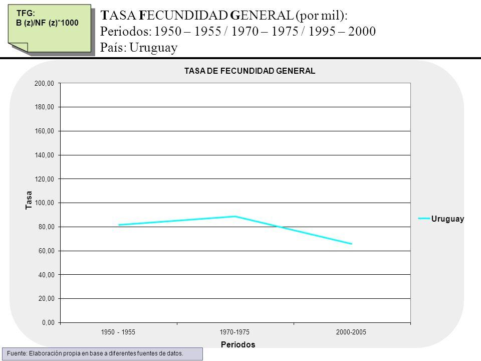 TASA FECUNDIDAD GENERAL (por mil):