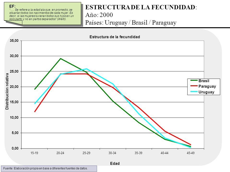 ESTRUCTURA DE LA FECUNDIDAD: Año: 2000