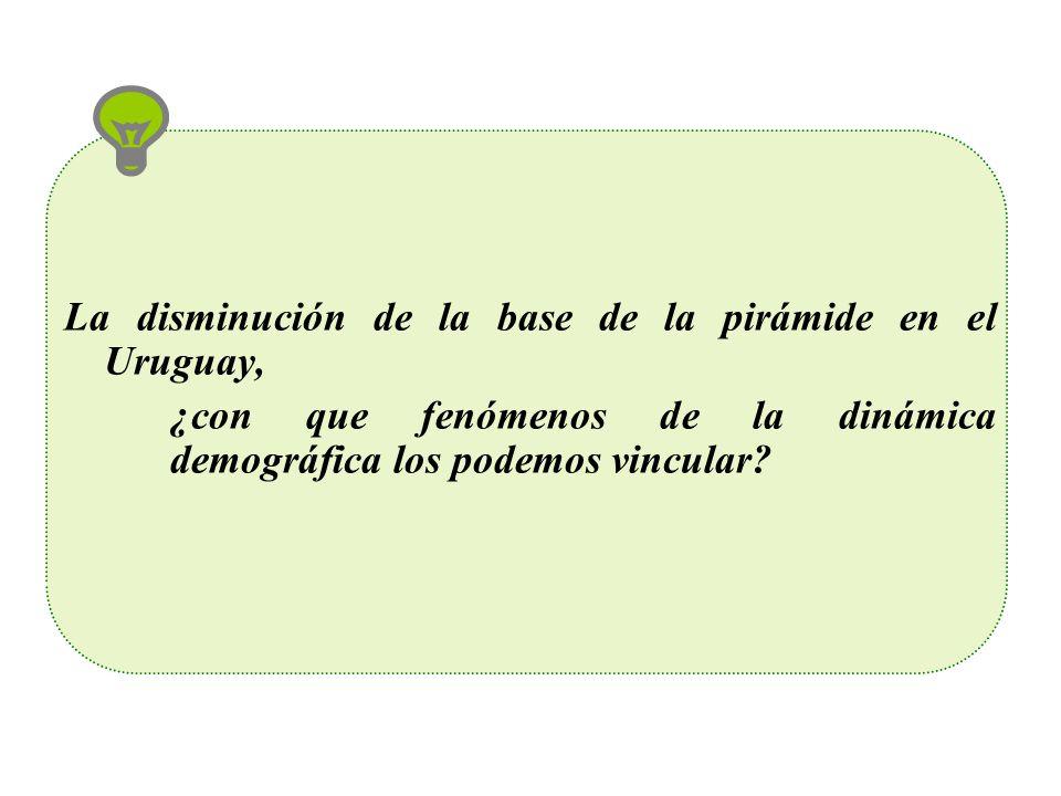 La disminución de la base de la pirámide en el Uruguay,