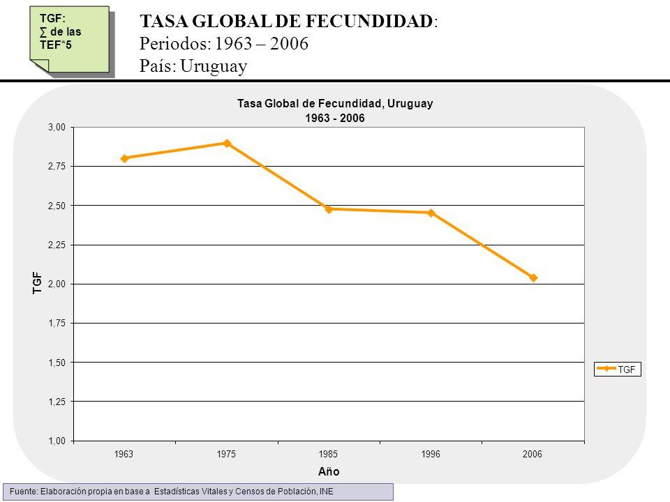 TASA GLOBAL DE FECUNDIDAD: Periodos: 1963 – 2006 País: Uruguay