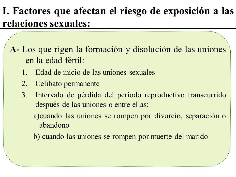 I. Factores que afectan el riesgo de exposición a las relaciones sexuales: