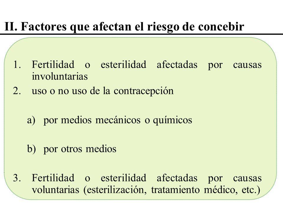 II. Factores que afectan el riesgo de concebir