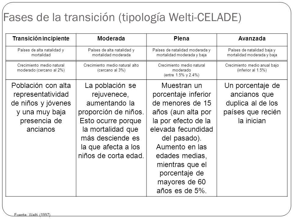Fases de la transición (tipología Welti-CELADE)