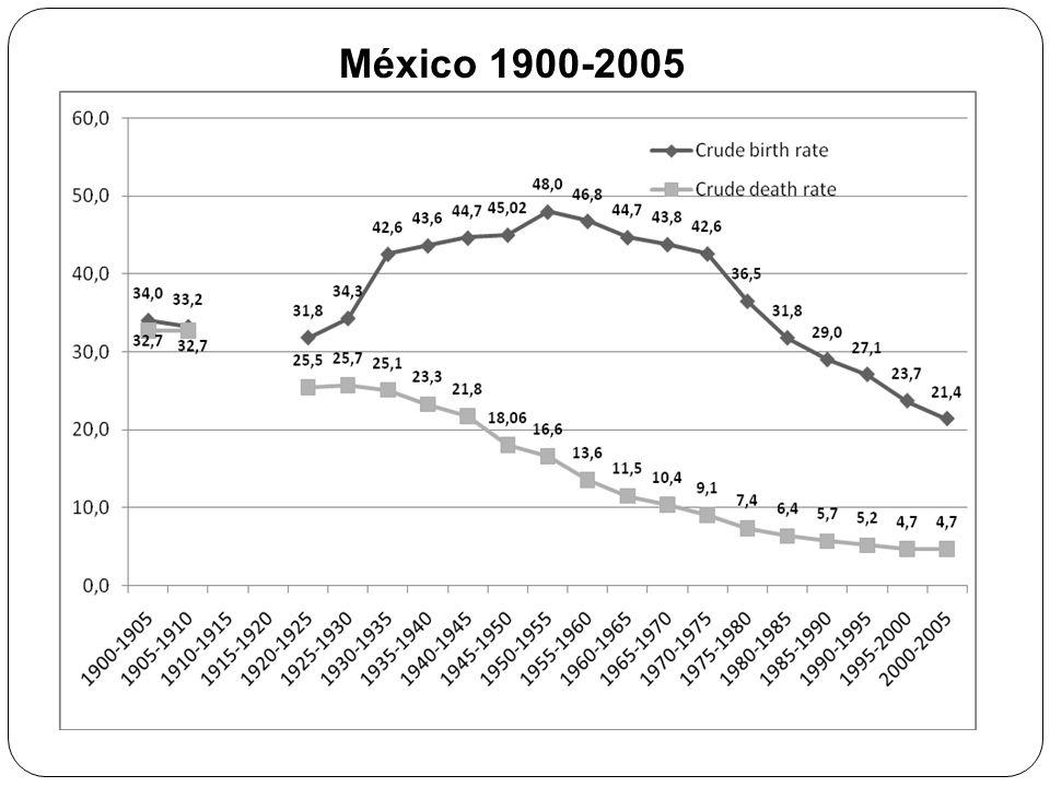 México 1900-2005