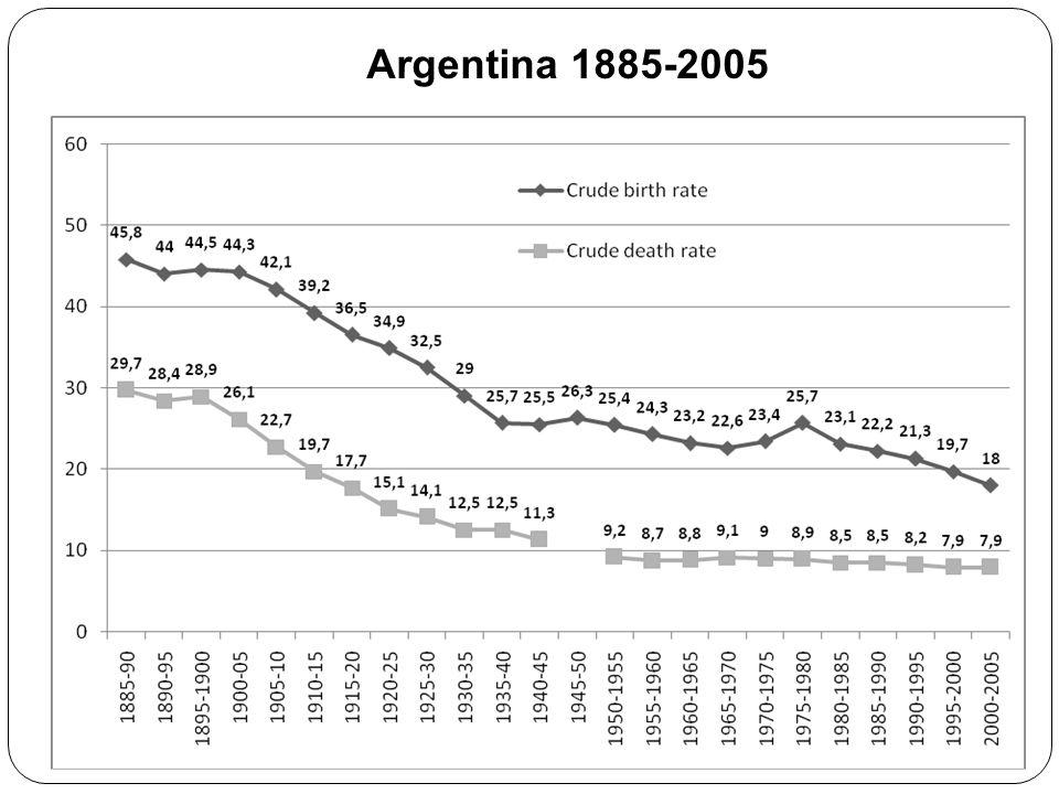 Argentina 1885-2005