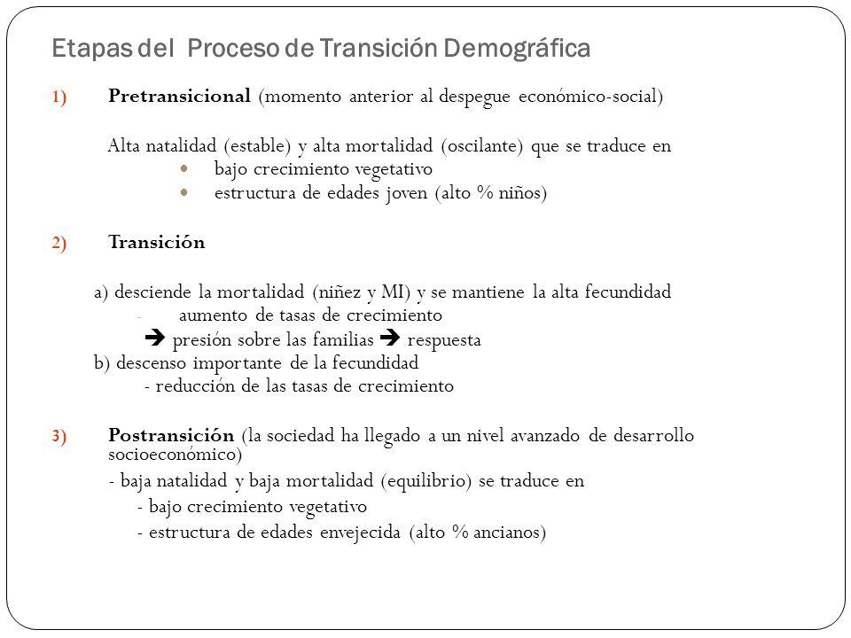 Etapas del Proceso de Transición Demográfica