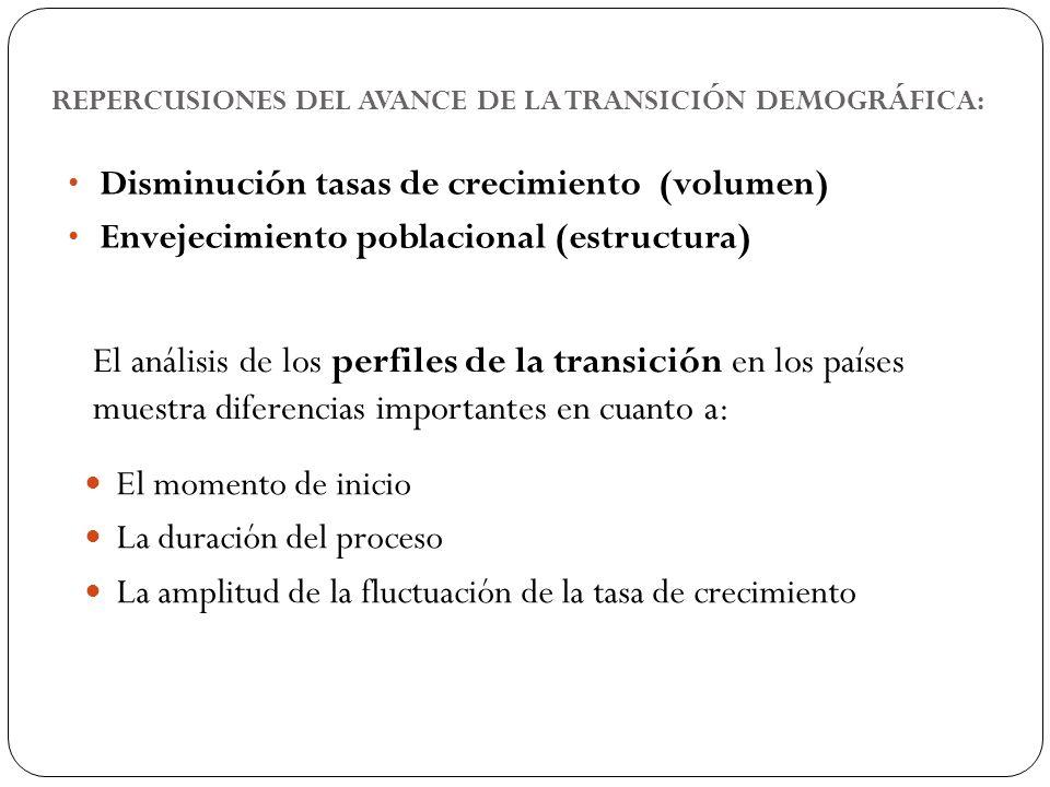 REPERCUSIONES DEL AVANCE DE LA TRANSICIÓN DEMOGRÁFICA: