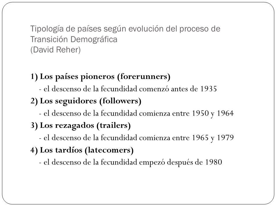 Tipología de países según evolución del proceso de Transición Demográfica (David Reher)