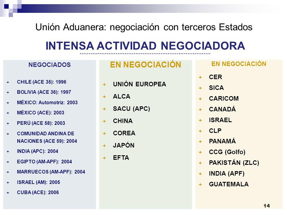 Unión Aduanera: negociación con terceros Estados