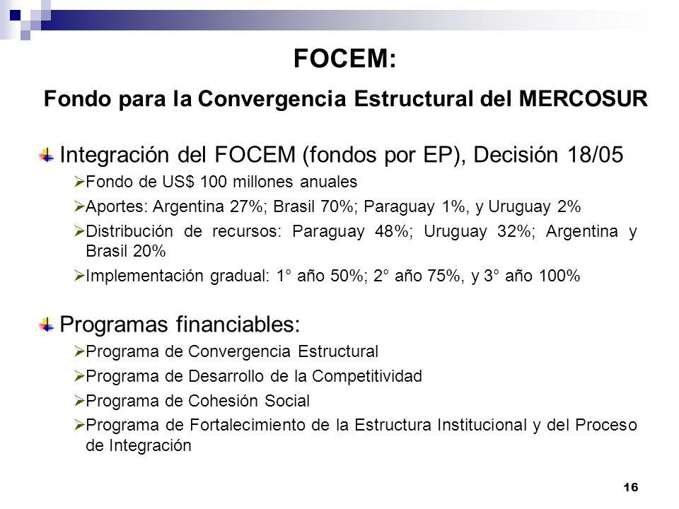 FOCEM: Fondo para la Convergencia Estructural del MERCOSUR