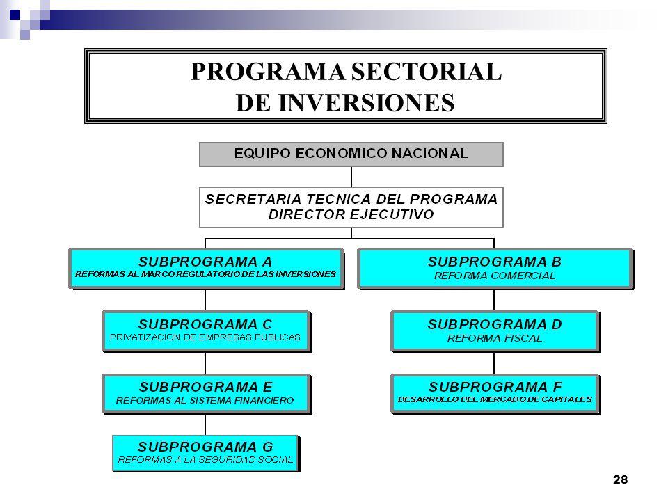 PROGRAMA SECTORIAL DE INVERSIONES