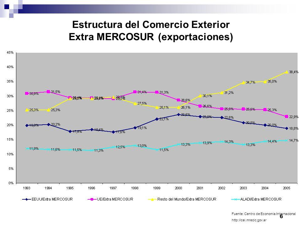 Estructura del Comercio Exterior Extra MERCOSUR (exportaciones)