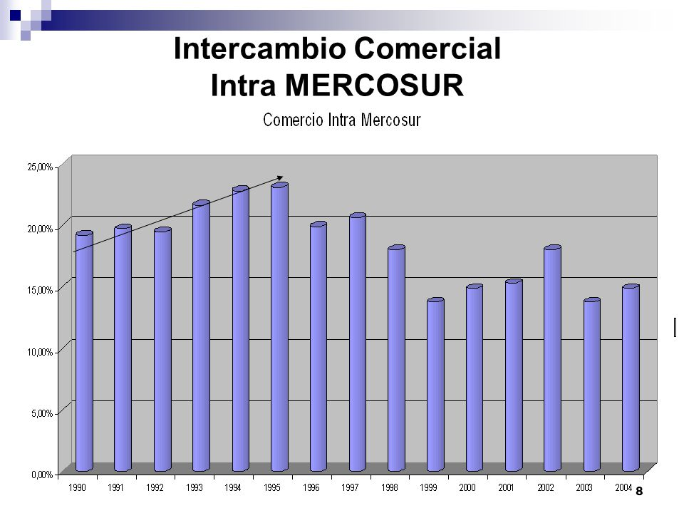 Intercambio Comercial Intra MERCOSUR