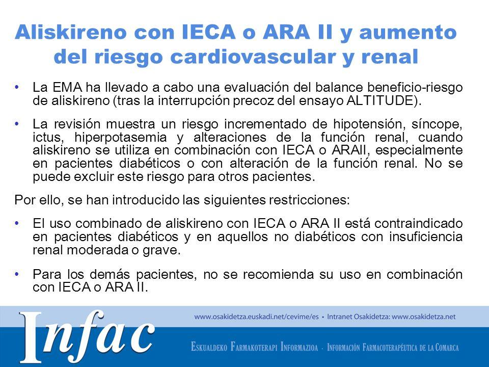 Aliskireno con IECA o ARA II y aumento del riesgo cardiovascular y renal