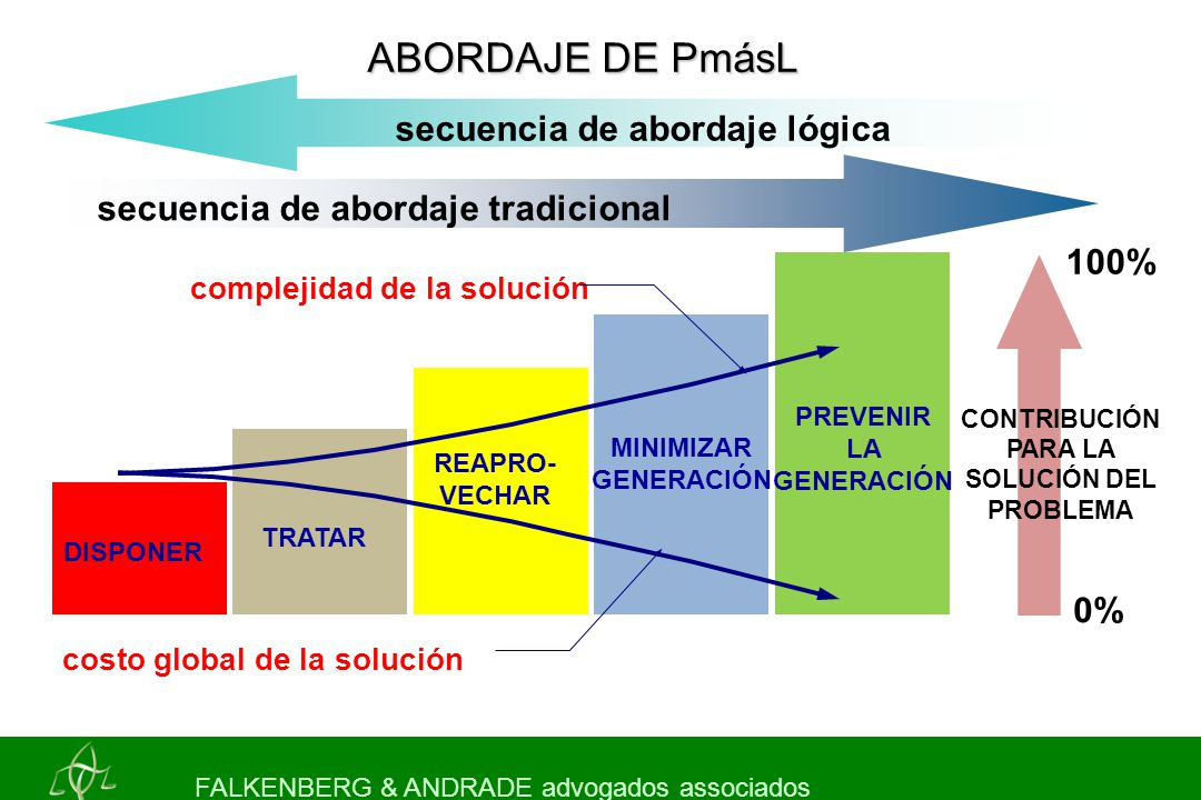 PREVENIR LA GENERACIÓN CONTRIBUCIÓN PARA LA SOLUCIÓN DEL PROBLEMA