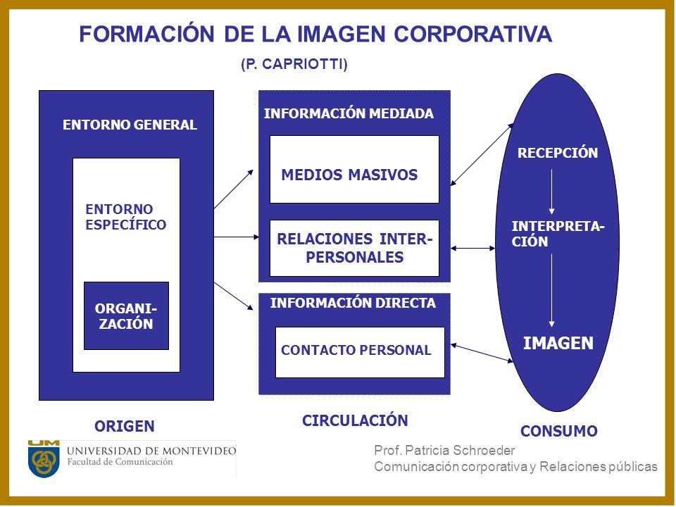 FORMACIÓN DE LA IMAGEN CORPORATIVA (P. CAPRIOTTI)