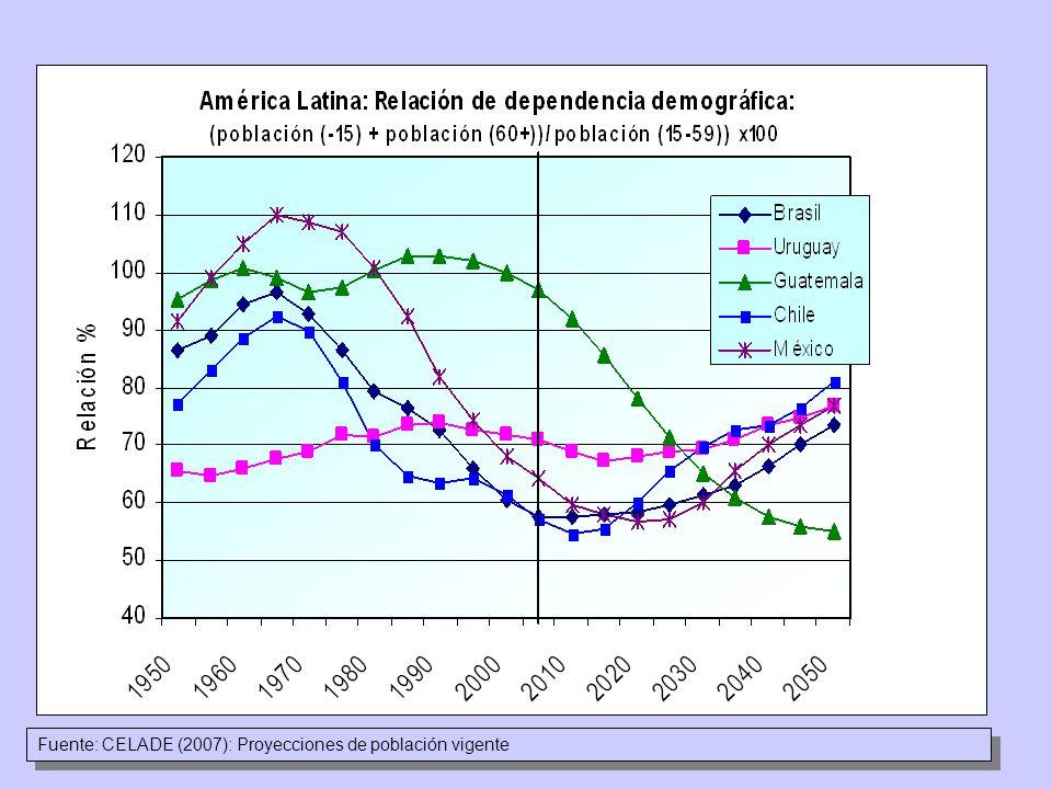 Fuente: CELADE (2007): Proyecciones de población vigente