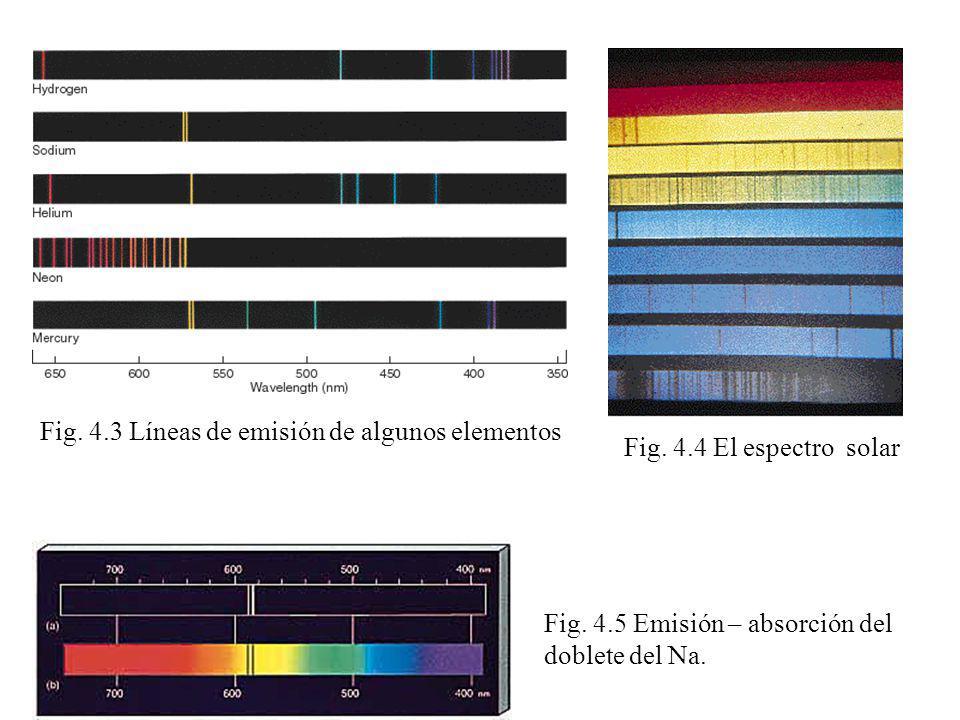 Fig. 4.3 Líneas de emisión de algunos elementos
