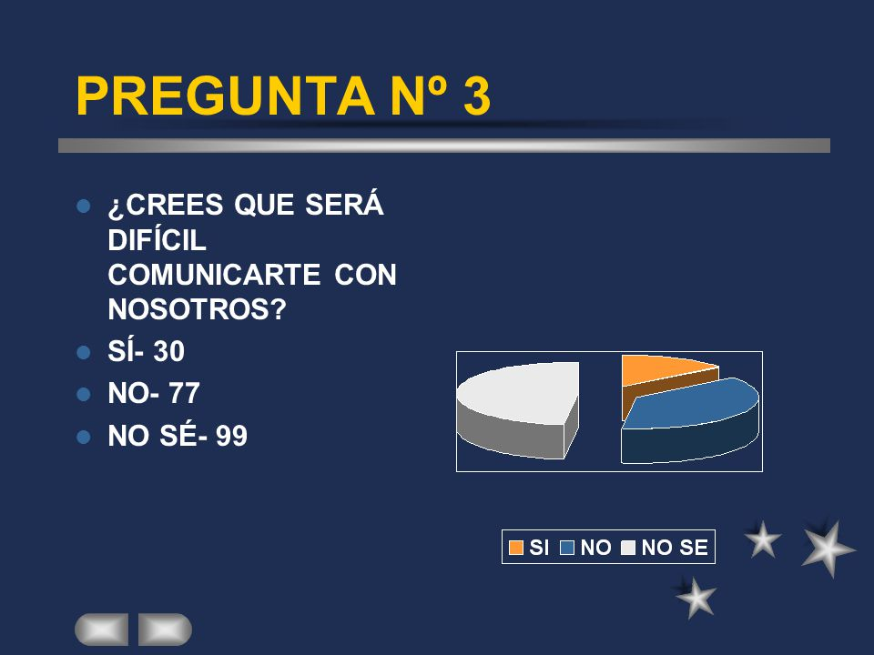 PREGUNTA Nº 3 ¿CREES QUE SERÁ DIFÍCIL COMUNICARTE CON NOSOTROS SÍ- 30