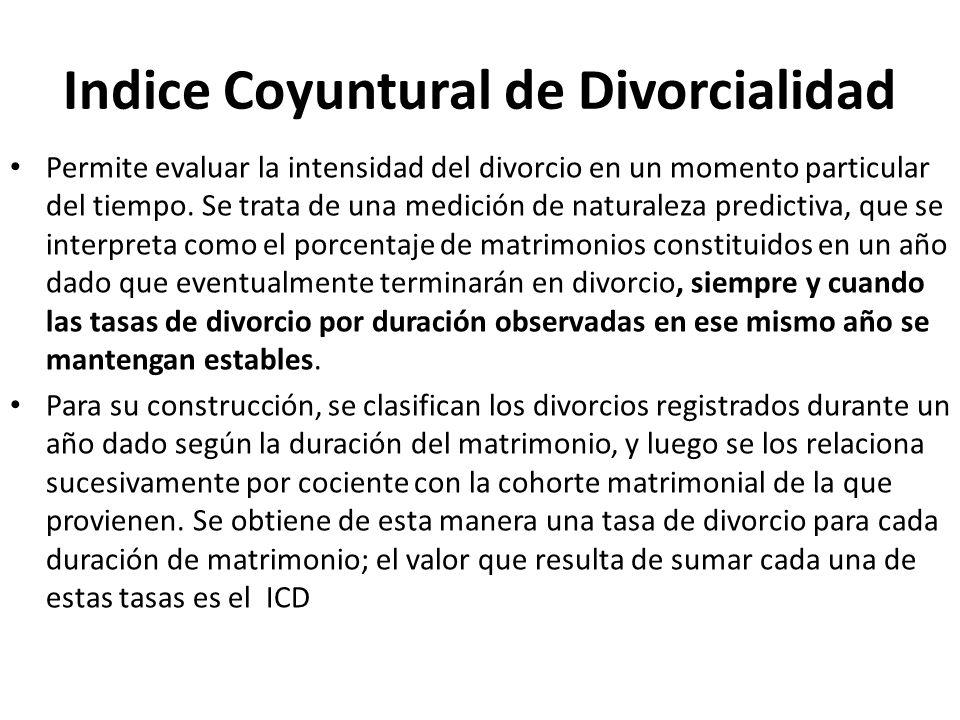 Indice Coyuntural de Divorcialidad