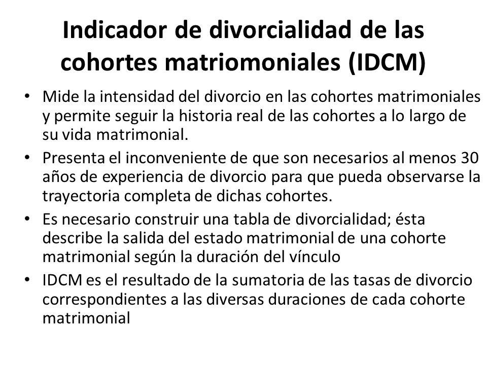 Indicador de divorcialidad de las cohortes matriomoniales (IDCM)