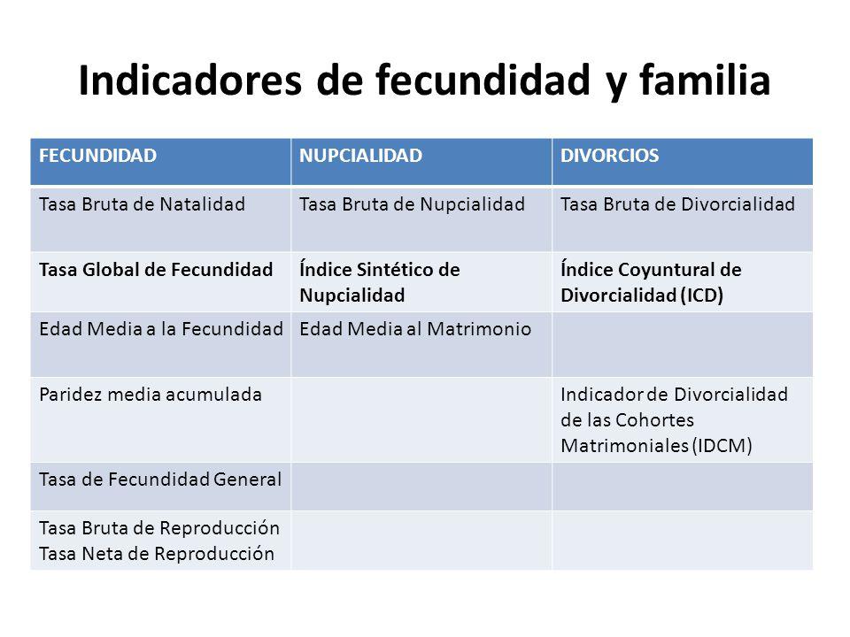 Indicadores de fecundidad y familia