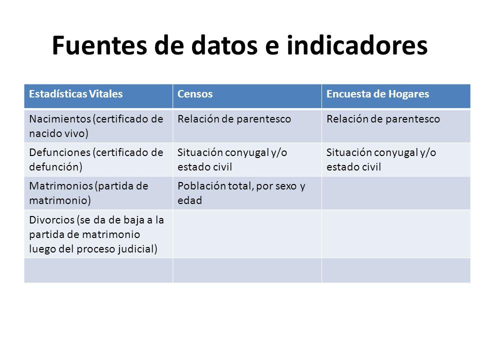 Fuentes de datos e indicadores