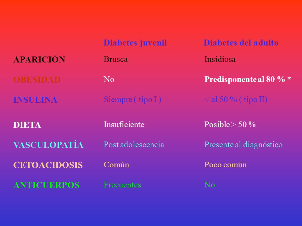 Diabetes juvenil Diabetes del adulto
