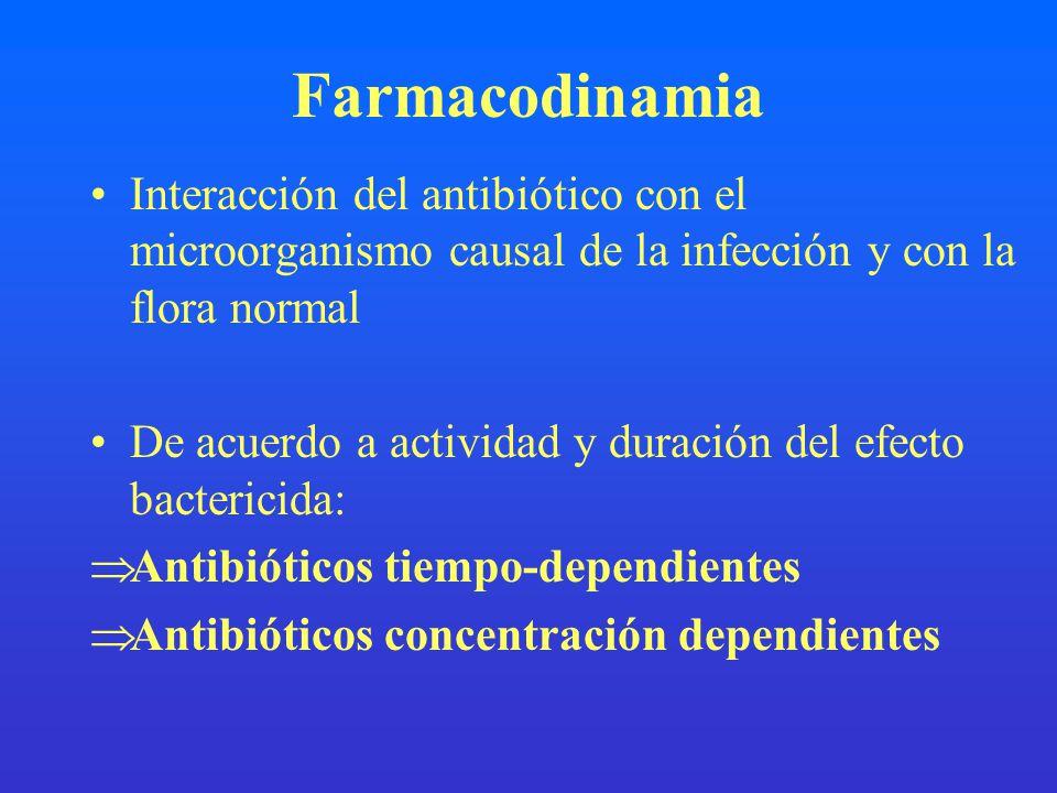 Farmacodinamia Interacción del antibiótico con el microorganismo causal de la infección y con la flora normal.