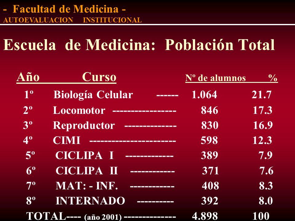 ESTUDIANTES Escuela de Medicina: Población Total