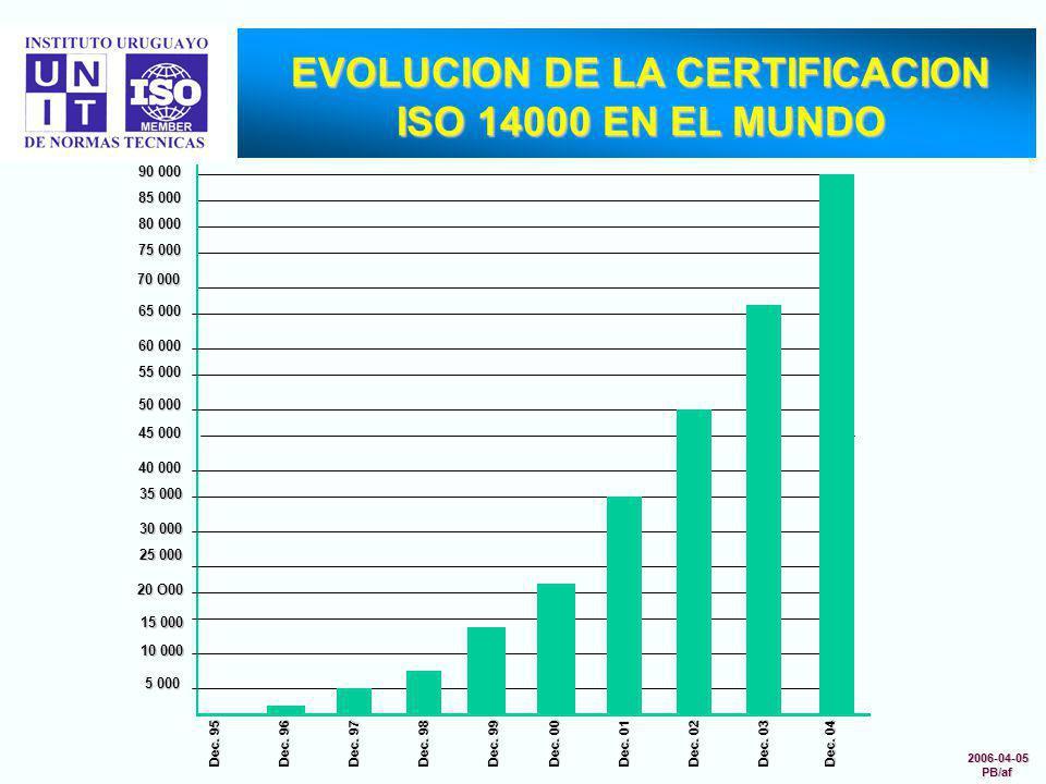 EVOLUCION DE LA CERTIFICACION ISO 14000 EN EL MUNDO