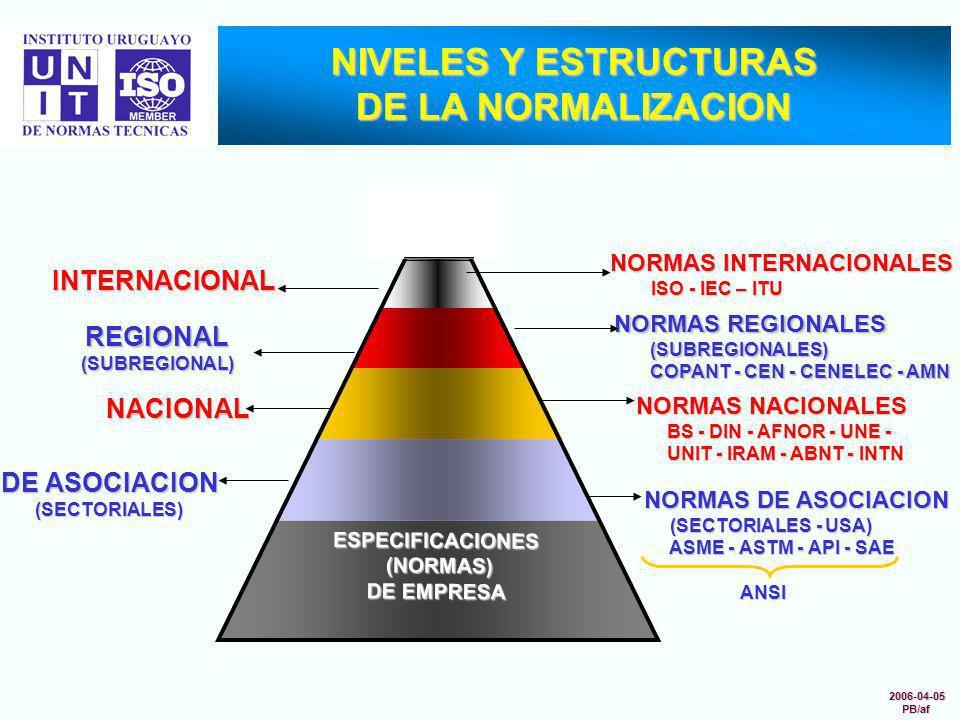 NIVELES Y ESTRUCTURAS DE LA NORMALIZACION