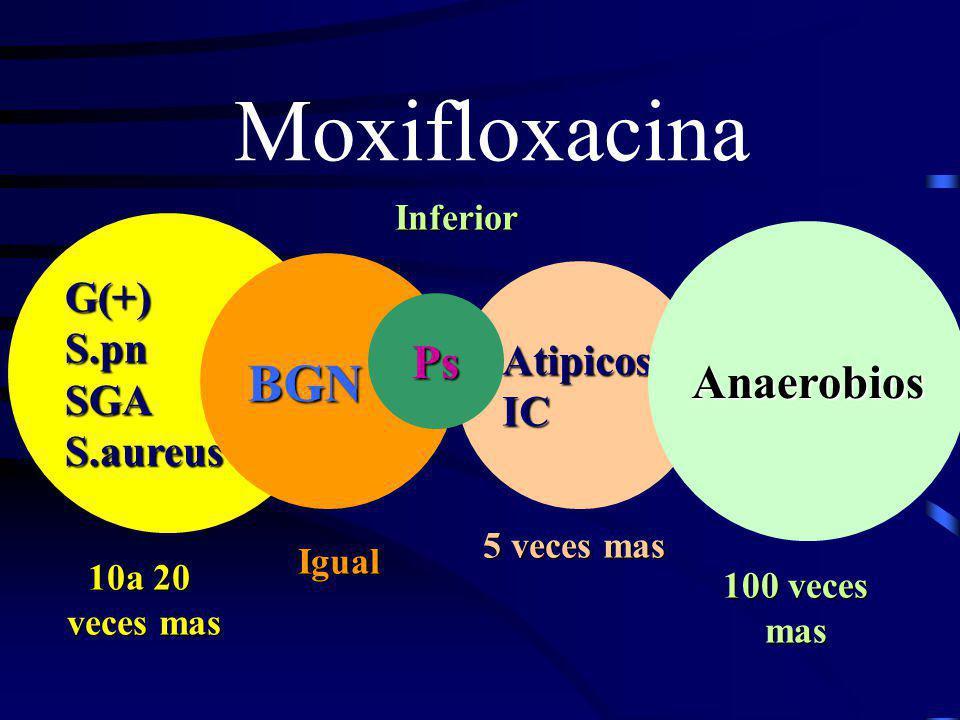 Moxifloxacina BGN Anaerobios Ps G(+) S.pn SGA Atipicos S.aureus IC