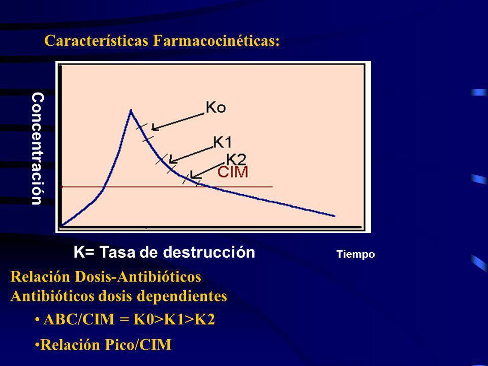 Características Farmacocinéticas: