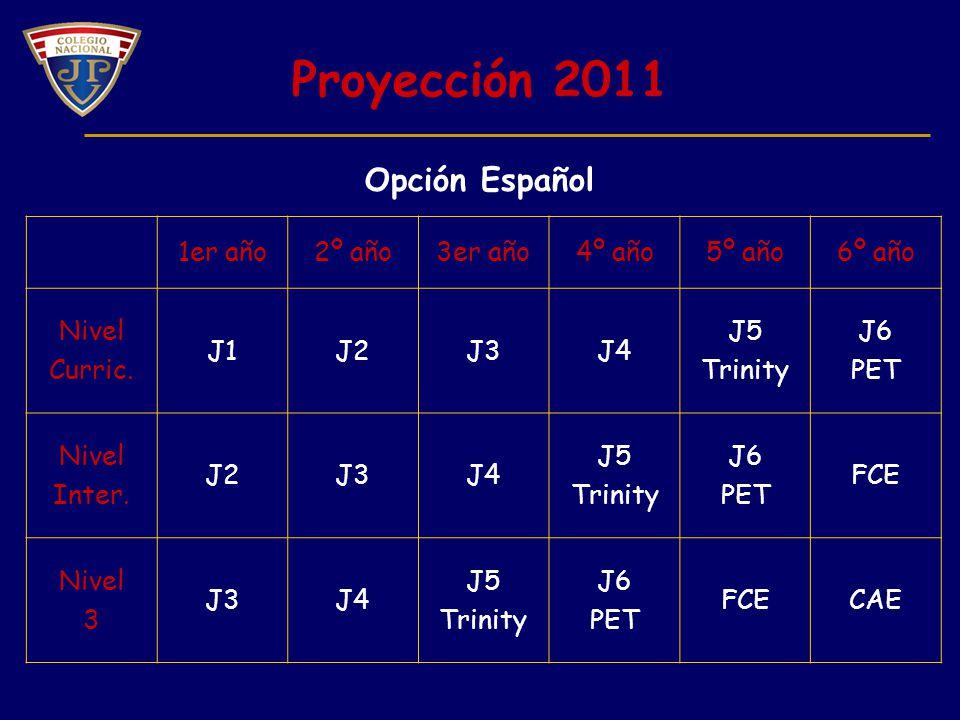 Proyección 2011 Opción Español 1er año 2º año 3er año 4º año 5º año