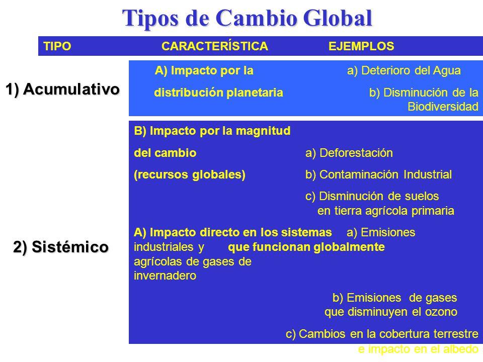 Tipos de Cambio Global 1) Acumulativo 2) Sistémico