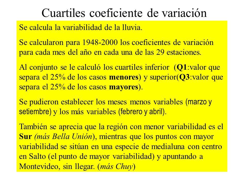 Cuartiles coeficiente de variación