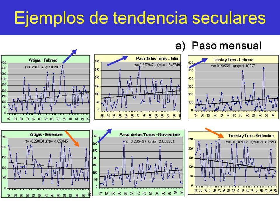 Ejemplos de tendencia seculares