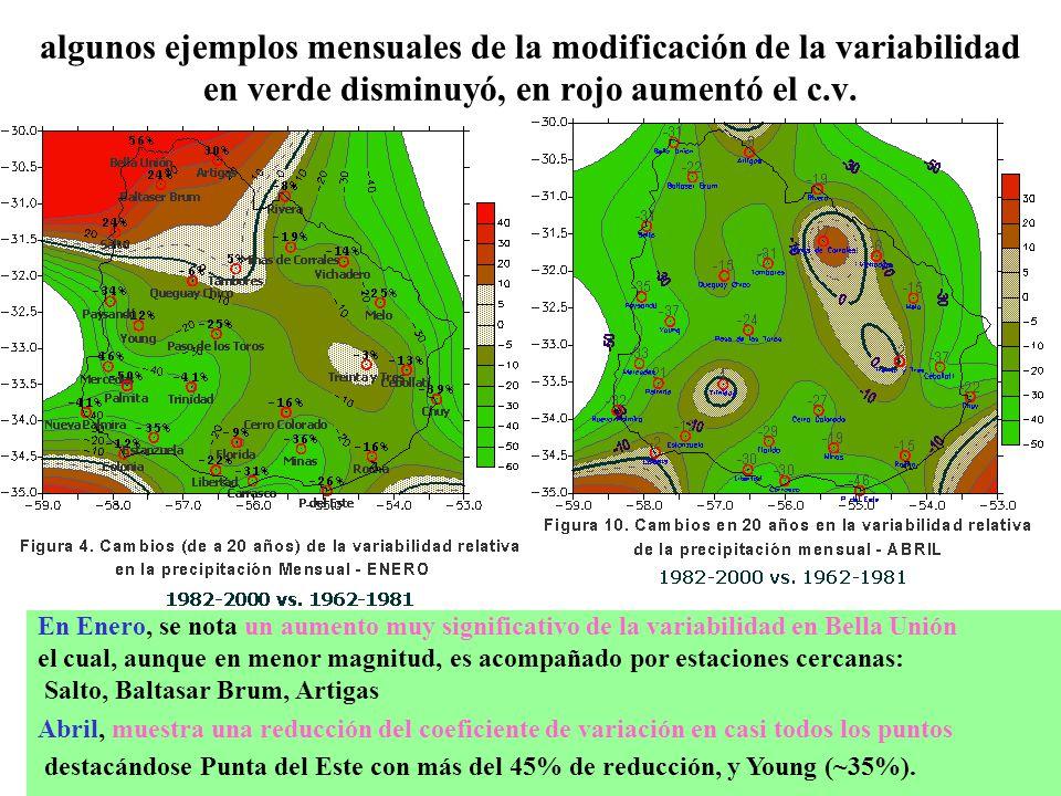 algunos ejemplos mensuales de la modificación de la variabilidad en verde disminuyó, en rojo aumentó el c.v.