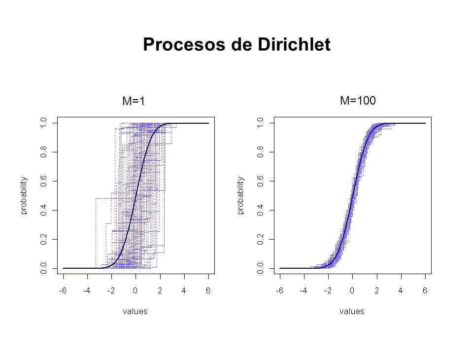 Procesos de Dirichlet M=1 M=100