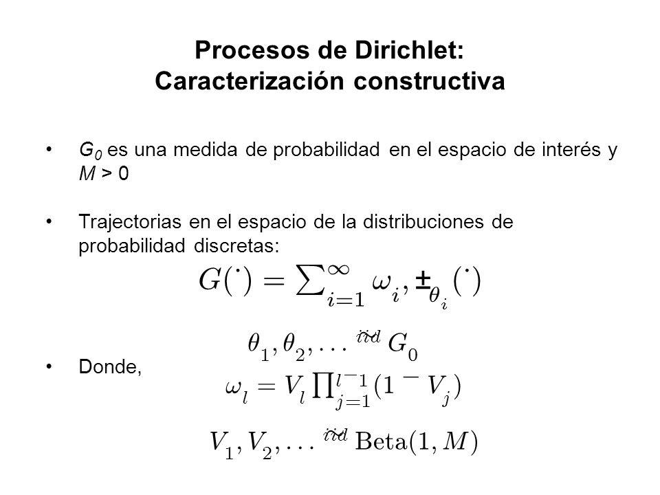 Procesos de Dirichlet: Caracterización constructiva