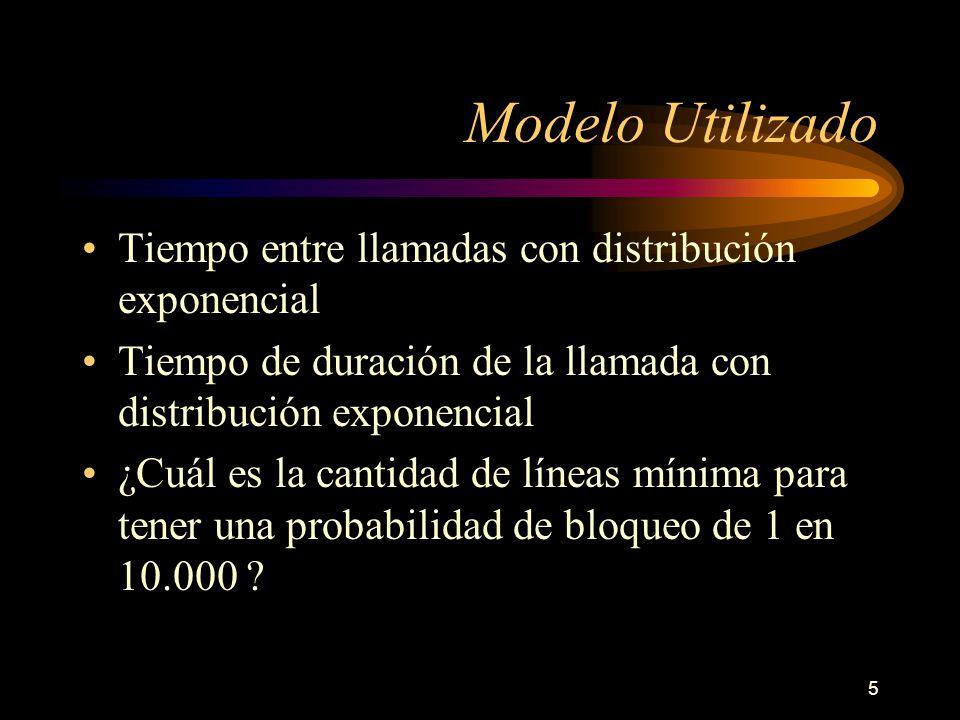 Modelo Utilizado Tiempo entre llamadas con distribución exponencial