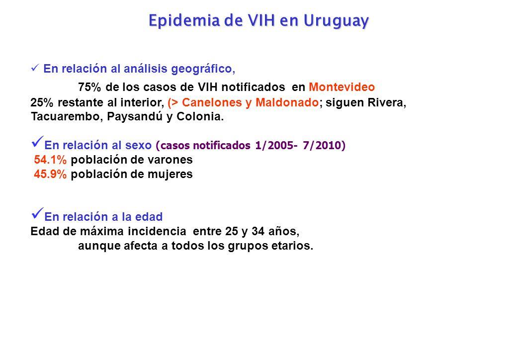 Epidemia de VIH en Uruguay