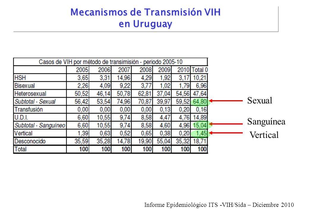 Mecanismos de Transmisión VIH en Uruguay