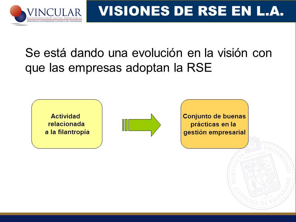 VISIONES DE RSE EN L.A. Se está dando una evolución en la visión con que las empresas adoptan la RSE.